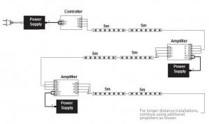 Σύνδεση ταινίας LED-1